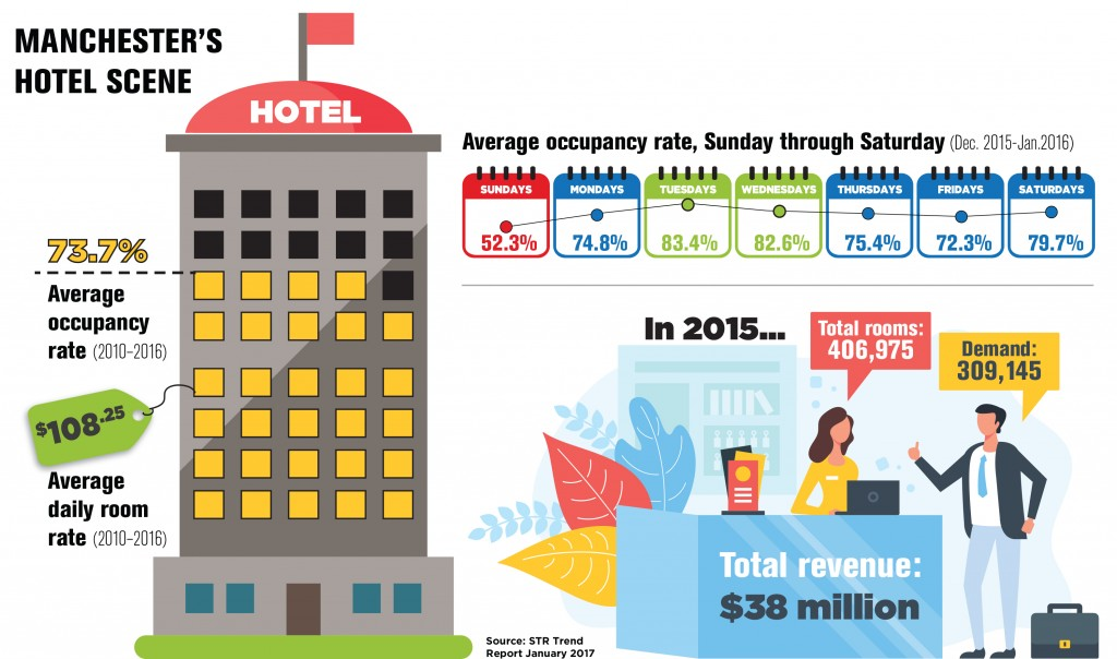 Hotels Infographic