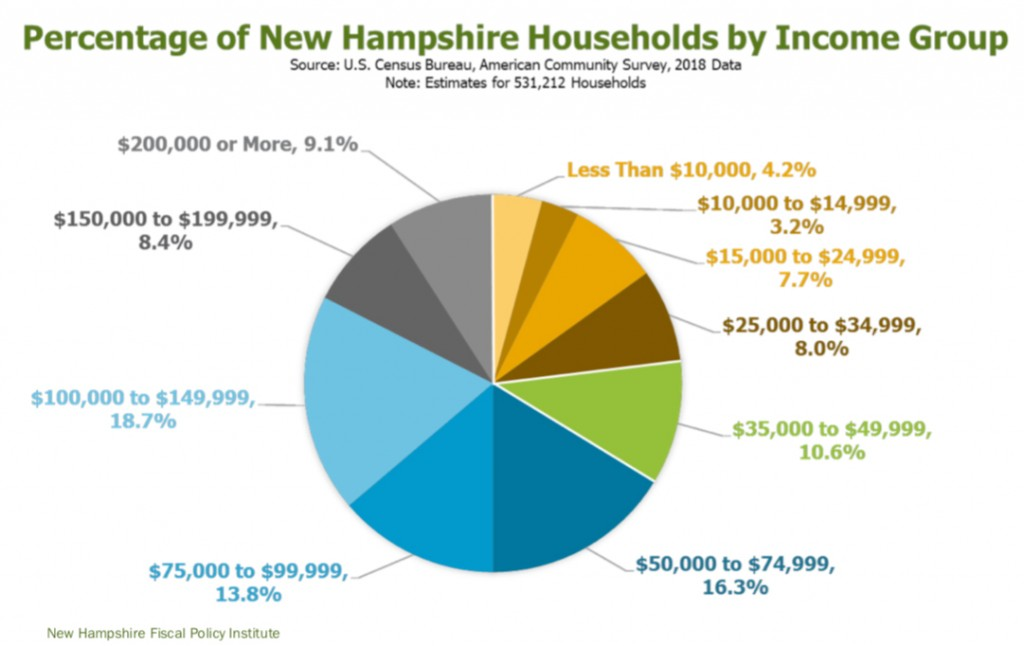 Household Incomes