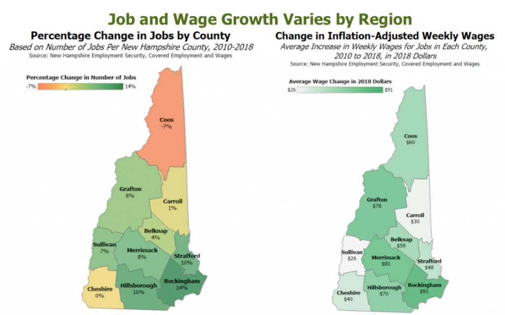 Job And Wage Growth By County