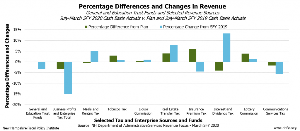 Percentage Differences And Changes In Revenue March Sfy 2020