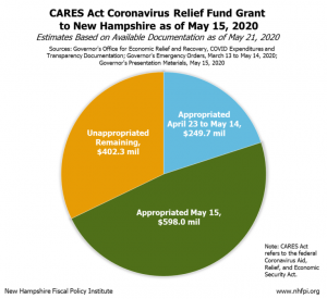 Cares Act Coronavirus Relief Fund Grant To New Hampshire As Of May 15 768x705