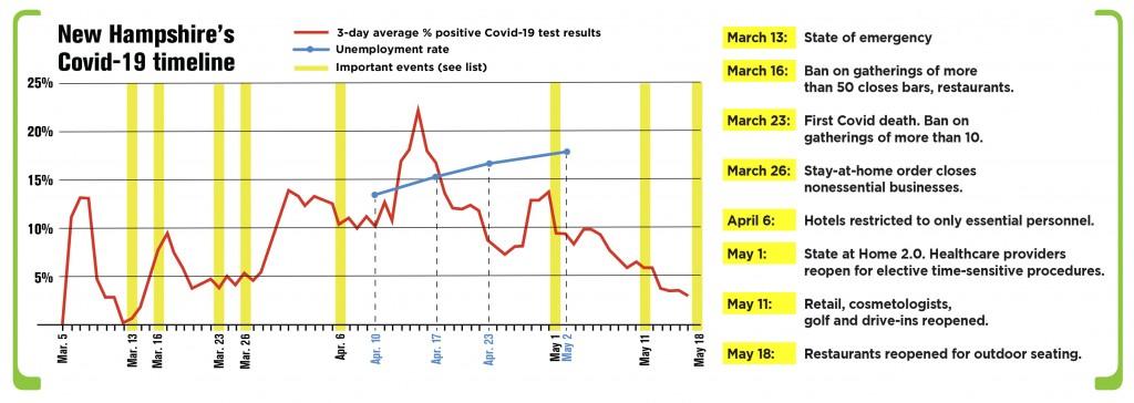 Covid Unemployment Chart