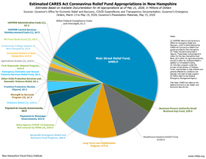 Estimated Cares Act Coronavirus Relief Fund Appropriations In New Hampshire 768x595