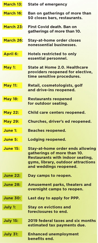 Coronavirus Timeline 2