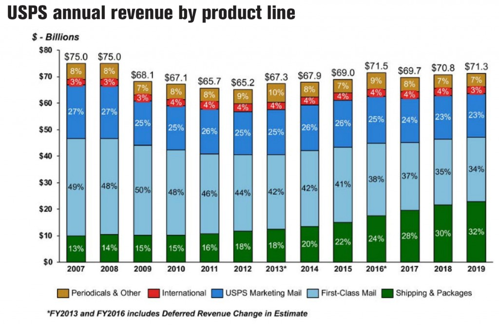 Usps Annual Revenue By Product