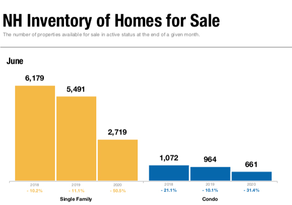 Home Inventory