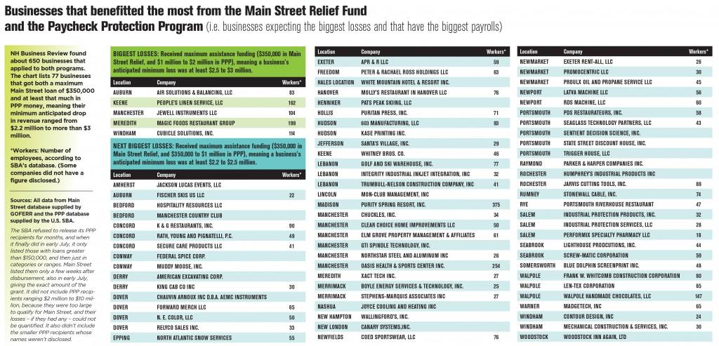 Ppp Main Street Chart Copy
