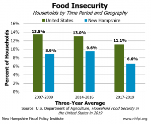 Food Insecurity Chart