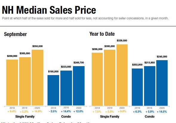 September home sales