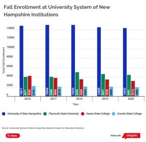 Usnh Enrollment Chart